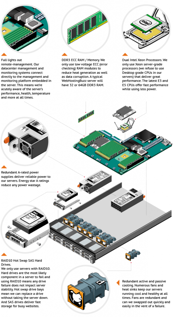 Dedicated server components